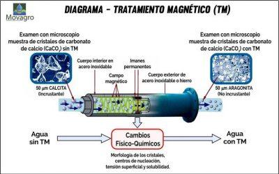 Sabes que sucede cuando el agua es tratada magnéticamente?